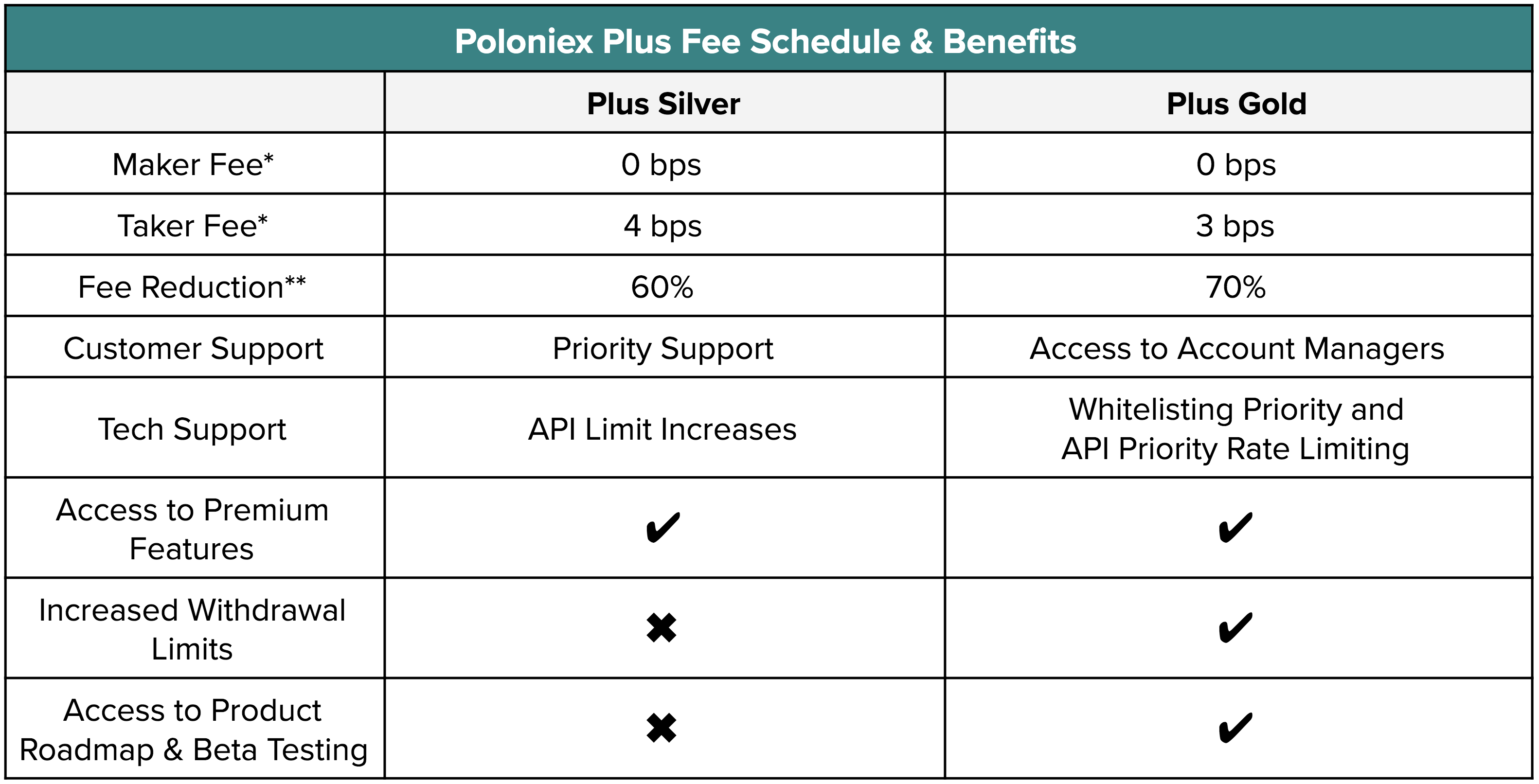 PP-fees-benefits.png